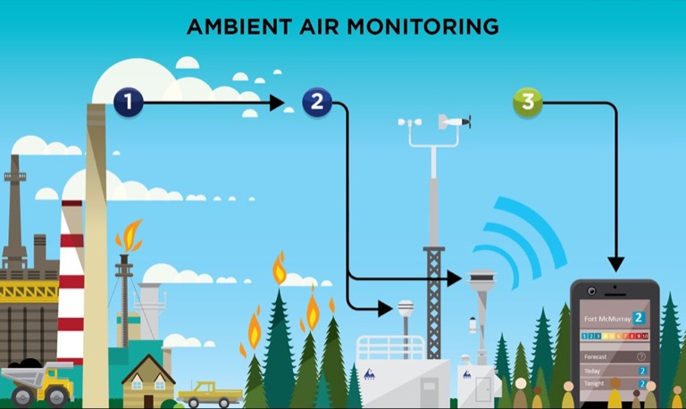 Ambient air monitoring infographic.